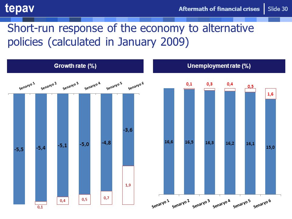 Short-run response of the economy to alternative policies (calculated in January 2009) Growth rate (%) Unemployment rate (%) Aftermath of financial cr