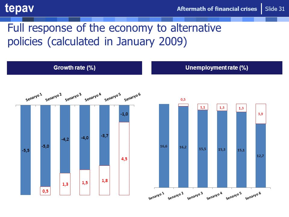 Full response of the economy to alternative policies (calculated in January 2009) Growth rate (%) Unemployment rate (%) Aftermath of financial crises