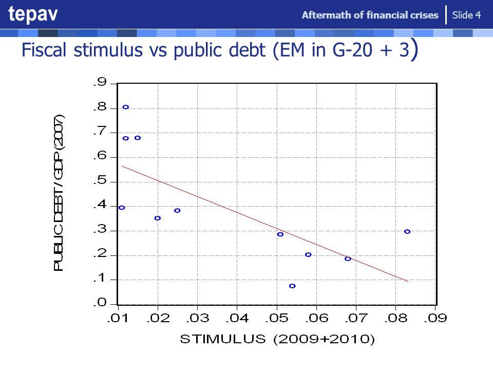 Fiscal stimulus vs public debt (EM in G-20 + 3 ) Aftermath of financial crises Slide 4