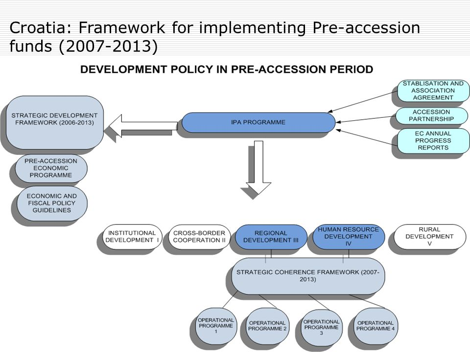 Croatia: Framework for implementing Pre-accession funds (2007-2013)