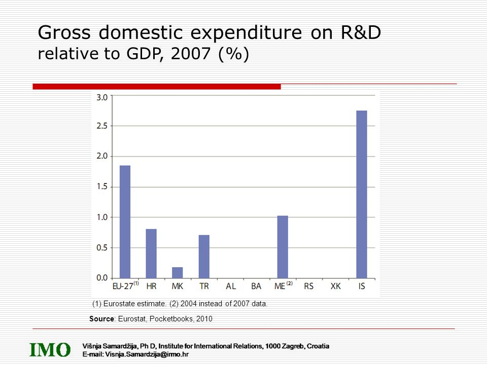 Gross domestic expenditure on R&D relative to GDP, 2007 (%) (1) Eurostate estimate. (2) 2004 instead of 2007 data. Source: Eurostat, Pocketbooks, 2010