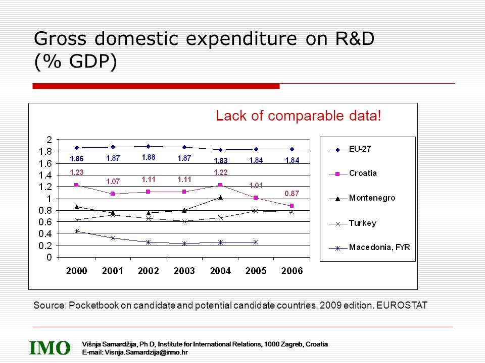 Gross domestic expenditure on R&D (% GDP) Source: Pocketbook on candidate and potential candidate countries, 2009 edition. EUROSTAT Lack of comparable