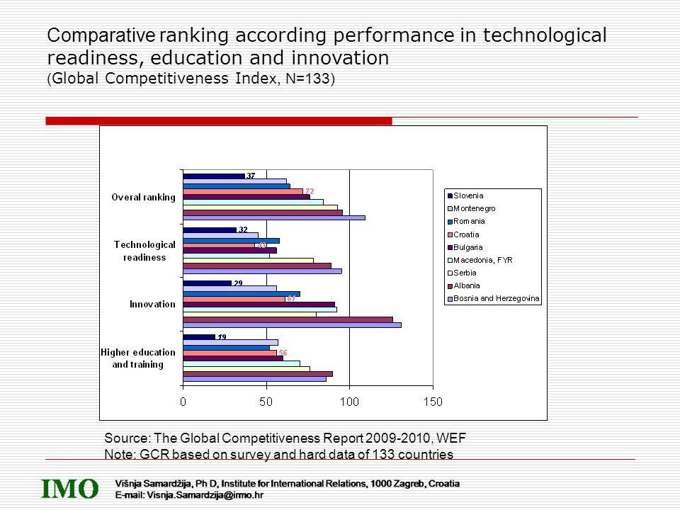 Comparative r anking according performance in technological readiness, education and innovation ( Global Competitiveness Inde x, N=133) Source: The Gl
