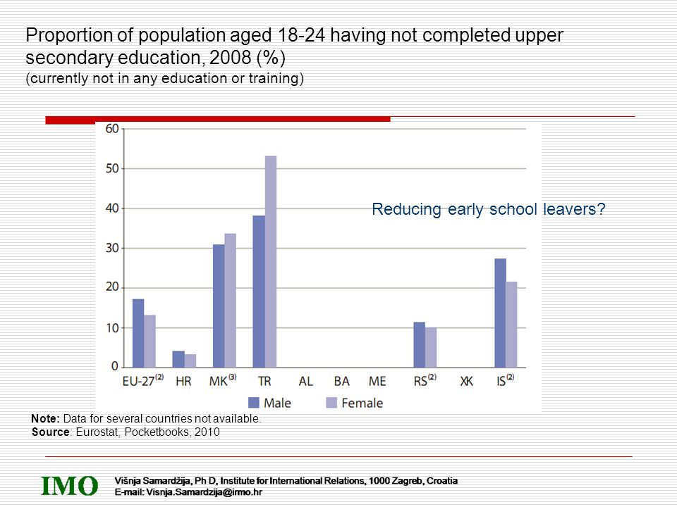 Proportion of population aged 18-24 having not completed upper secondary education, 2008 (%) (currently not in any education or training) Note: Data f