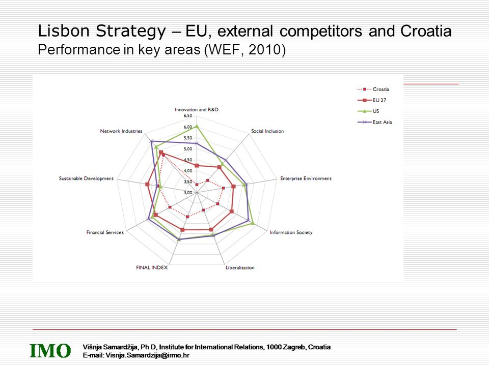 Lisbon Strategy – EU, external competitors and Croatia Performance in key areas (WEF, 2010)