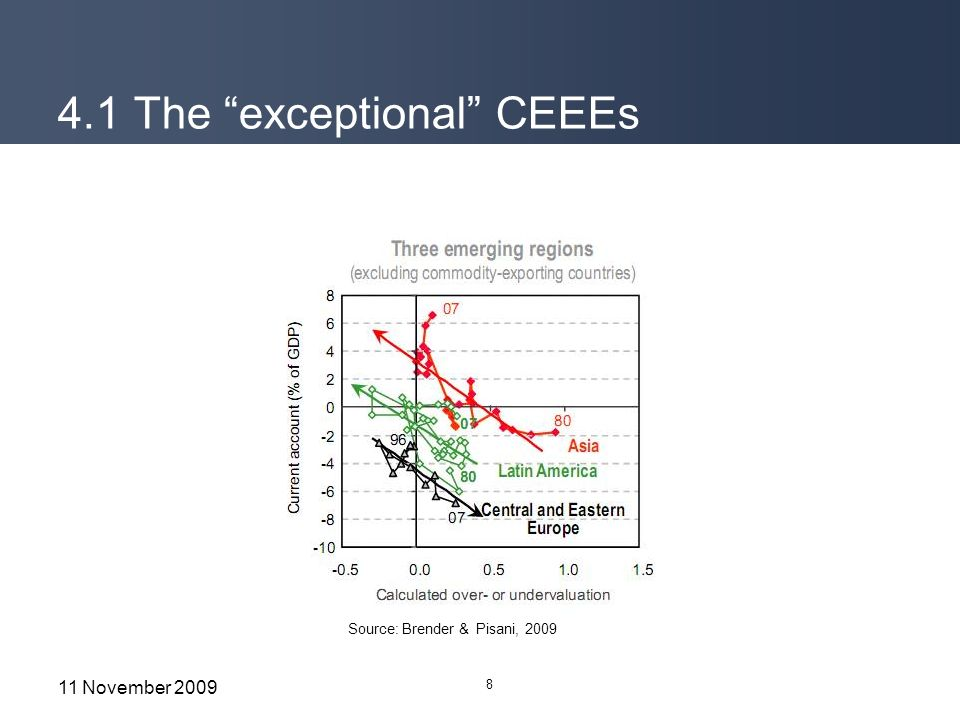 4.1 The exceptional CEEEs 8 11 November 2009 Source: Brender & Pisani, 2009