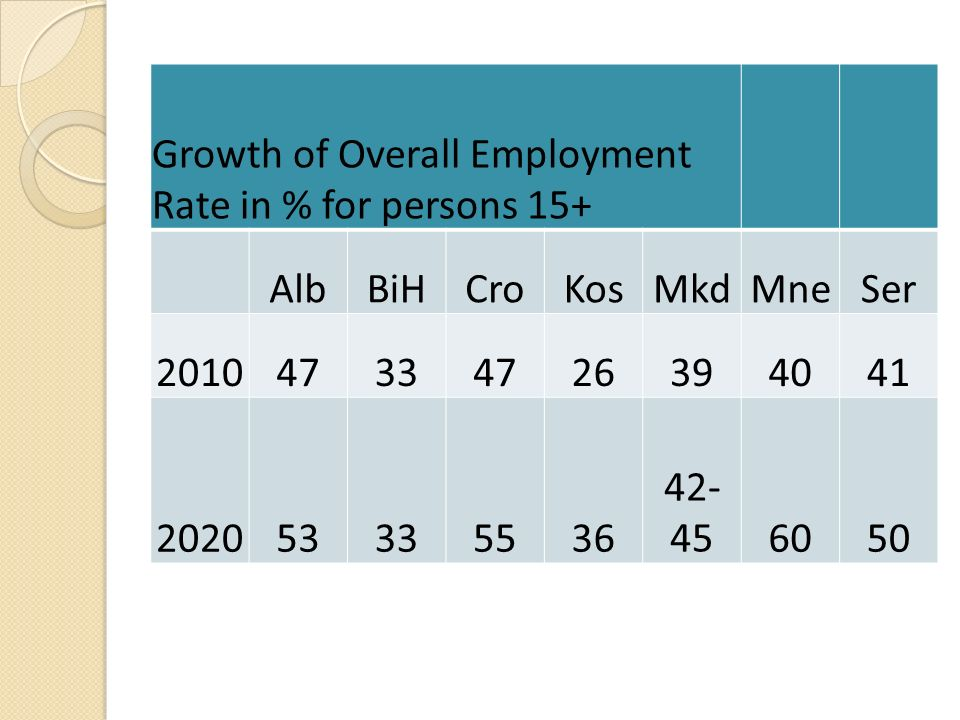 Inclusive Growth Target Growth of Overall Employment Rate in % for persons 15+ AlbBiHCroKosMkdMneSer