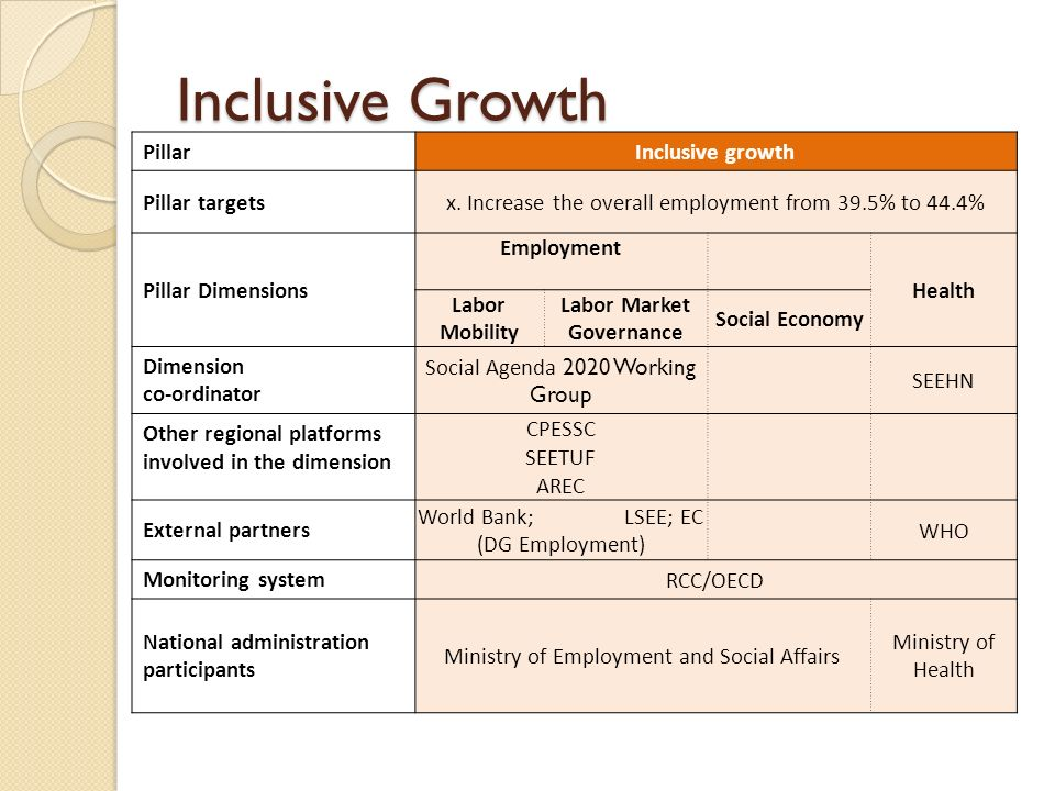 Inclusive Growth Pillar Inclusive growth Pillar targets x.