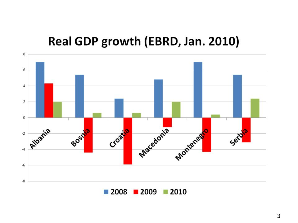 Effects of the crisis 4 Recovery on its way (2010), partly as a consequence of improving prospects in EU, but growth sluggish in 2010 (max.