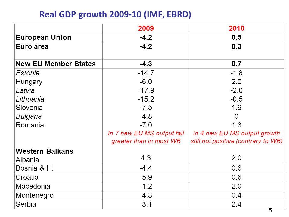 Real GDP growth 2009-10 (IMF, EBRD) 5 20092010 European Union-4.20.5 Euro area-4.20.3 New EU Member States-4.30.7 Estonia Hungary Latvia Lithuania Slovenia Bulgaria Romania Western Balkans Albania -14.7 -6.0 -17.9 -15.2 -7.5 -4.8 -7.0 In 7 new EU MS output fall greater than in most WB 4.3 -1.8 2.0 -2.0 -0.5 1.9 0 1.3 In 4 new EU MS output growth still not positive (contrary to WB) 2.0 Bosnia & H.-4.40.6 Croatia-5.90.6 Macedonia-1.22.0 Montenegro-4.30.4 Serbia-3.12.4