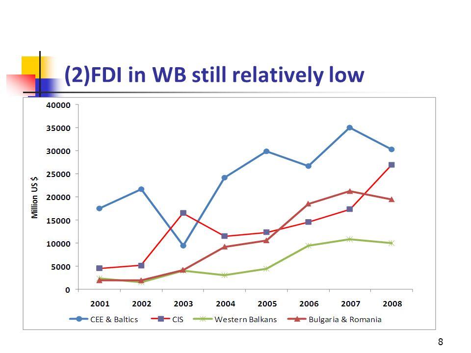 (2)FDI in WB still relatively low 8