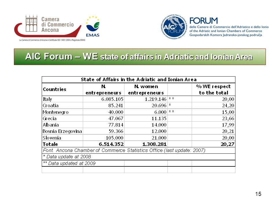 15 AIC Forum – WE state of affairs in Adriatic and Ionian Area
