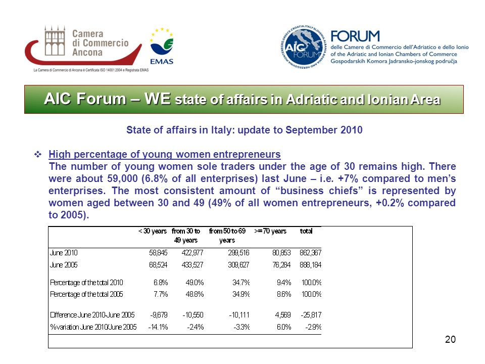 20 AIC Forum – WE state of affairs in Adriatic and Ionian Area State of affairs in Italy: update to September 2010 High percentage of young women entrepreneurs The number of young women sole traders under the age of 30 remains high.