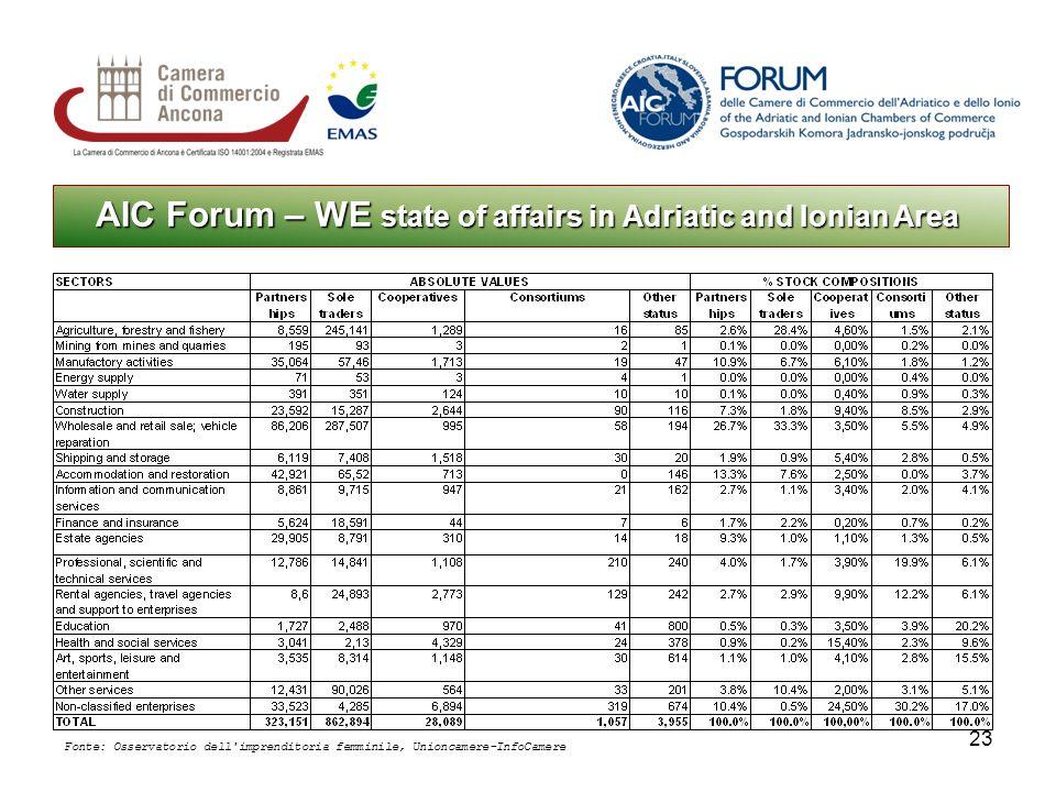 23 AIC Forum – WE state of affairs in Adriatic and Ionian Area Fonte: Osservatorio dell imprenditoria femminile, Unioncamere-InfoCamere