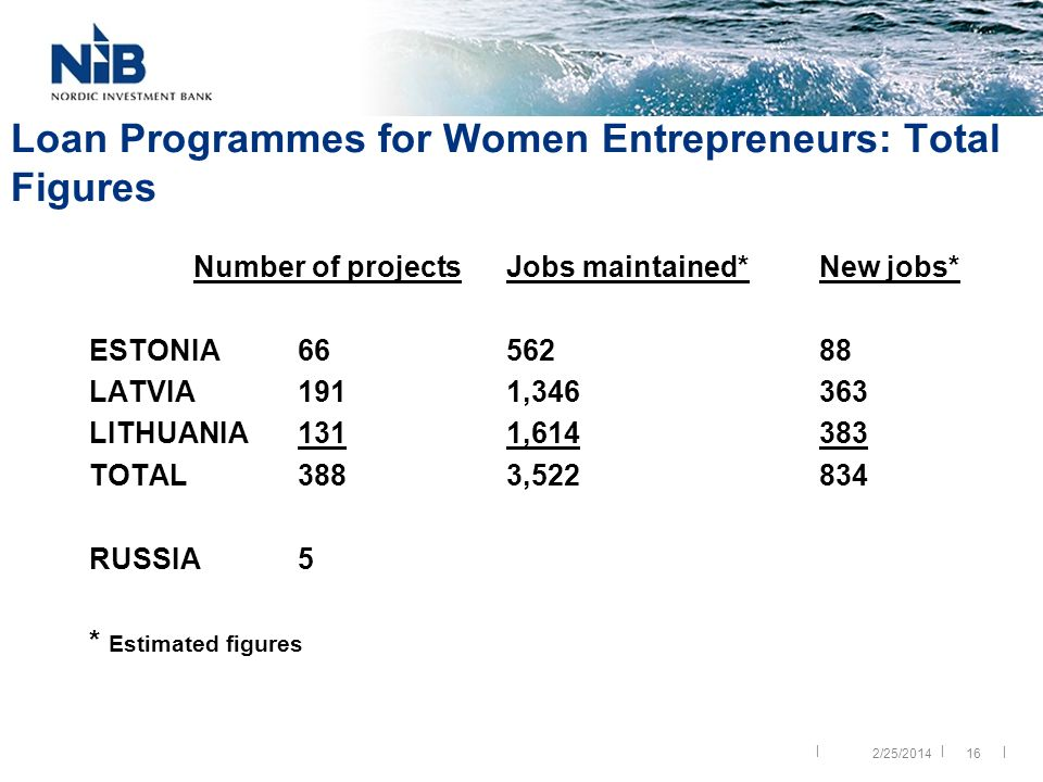 || | 16 Loan Programmes for Women Entrepreneurs: Total Figures Number of projects Jobs maintained* New jobs* ESTONIA 66562 88 LATVIA1911,346 363 LITHUANIA1311,614 383 TOTAL3883,522 834 RUSSIA5 * Estimated figures 2/25/2014