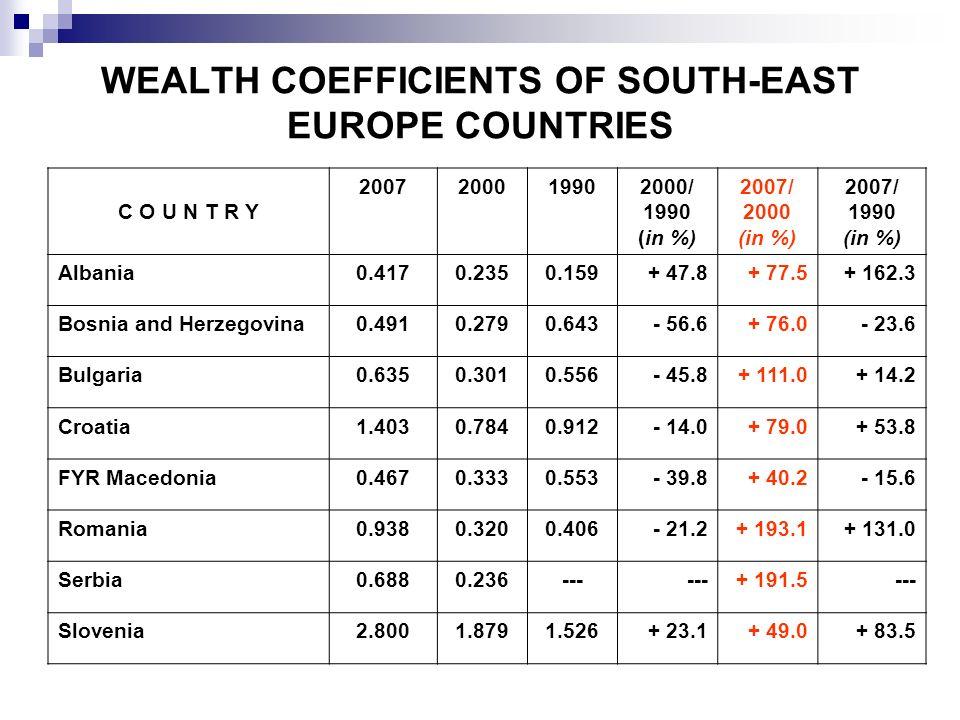 WEALTH COEFFICIENTS OF SOUTH-EAST EUROPE COUNTRIES C O U N T R Y 2007200019902000/ 1990 (in %) 2007/ 2000 (in %) 2007/ 1990 (in %) Albania0.4170.2350.