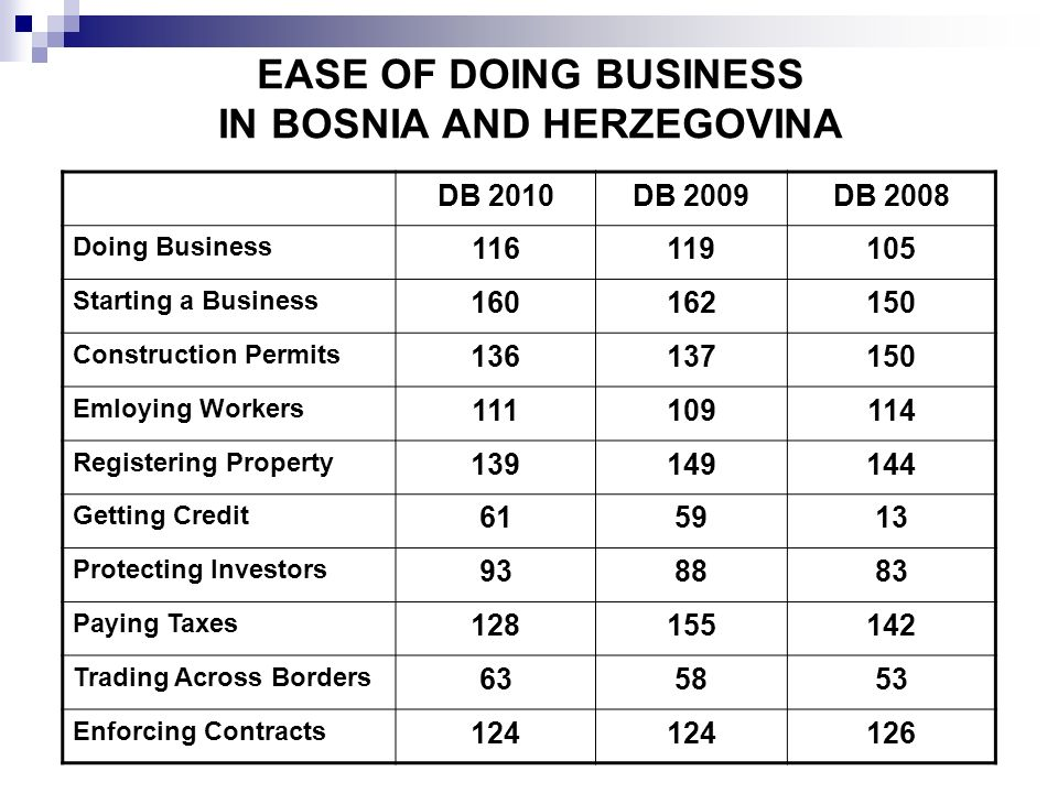 EASE OF DOING BUSINESS IN BOSNIA AND HERZEGOVINA DB 2010DB 2009DB 2008 Doing Business 116119105 Starting a Business 160162150 Construction Permits 136