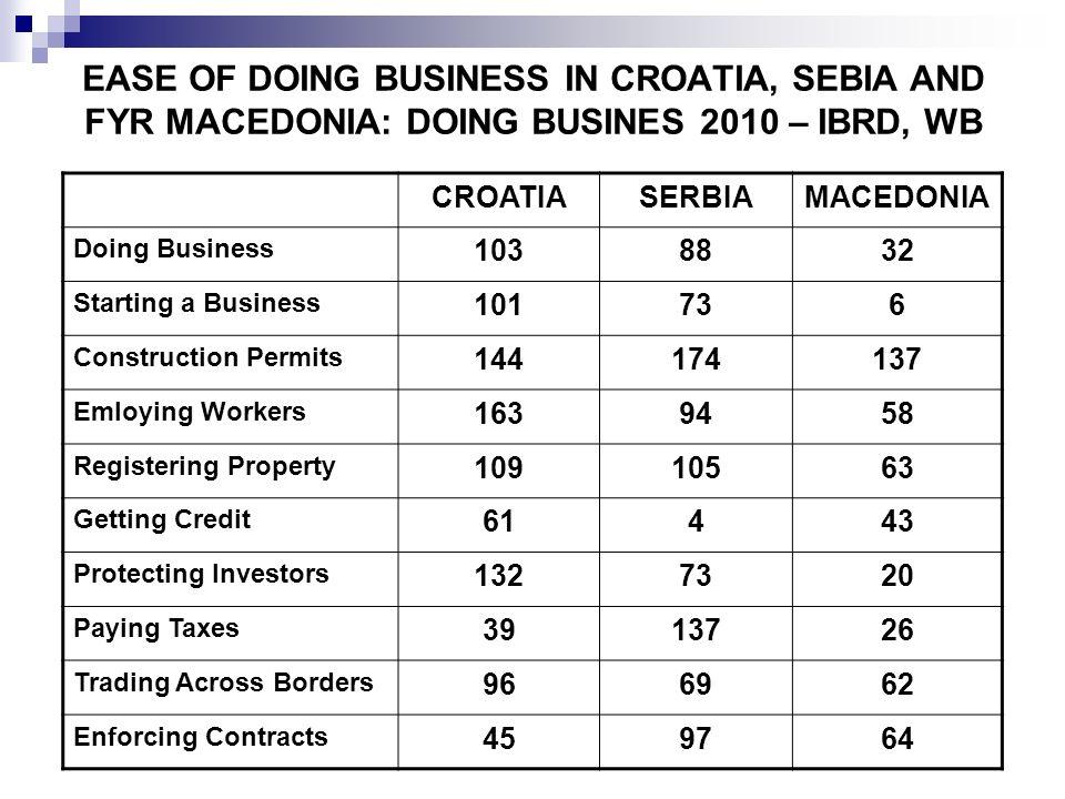 EASE OF DOING BUSINESS IN CROATIA, SEBIA AND FYR MACEDONIA: DOING BUSINES 2010 – IBRD, WB CROATIASERBIAMACEDONIA Doing Business 1038832 Starting a Bus