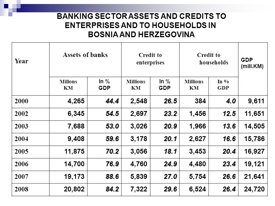BANKING SECTOR ASSETS AND CREDITS TO ENTERPRISES AND TO HOUSEHOLDS IN BOSNIA AND HERZEGOVINA Year Assets of banks Credit to enterprises Credit to hous