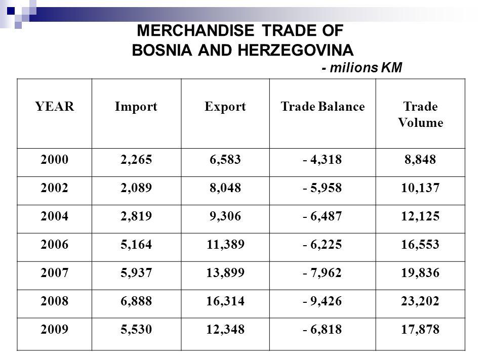 MERCHANDISE TRADE OF BOSNIA AND HERZEGOVINA - milions KM YEARImportExportTrade BalanceTrade Volume 20002,2656,583- 4,3188,848 20022,0898,048- 5,95810,