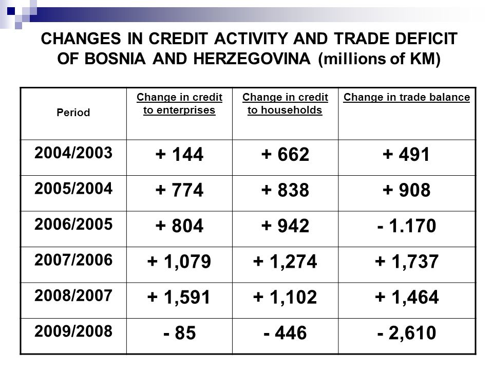 CHANGES IN CREDIT ACTIVITY AND TRADE DEFICIT OF BOSNIA AND HERZEGOVINA (millions of KM) Period Change in credit to enterprises Change in credit to hou
