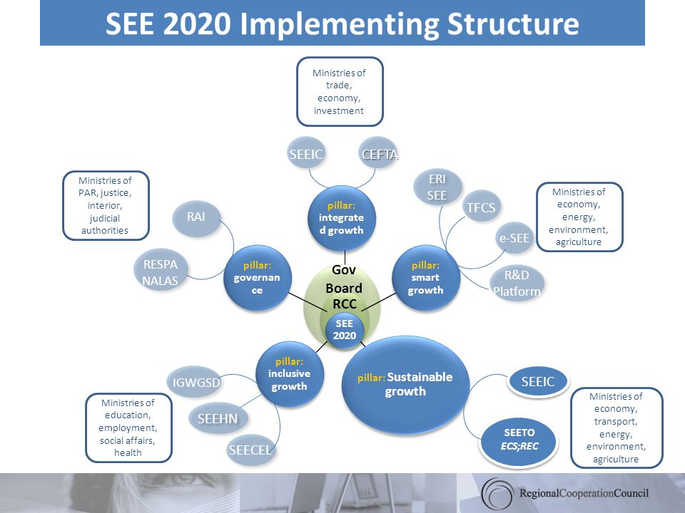 SEE 2020 Implementing Structure pillar: integrate d growth pillar: smart growth pillar: Sustainable growth pillar: inclusive growth pillar: governan c
