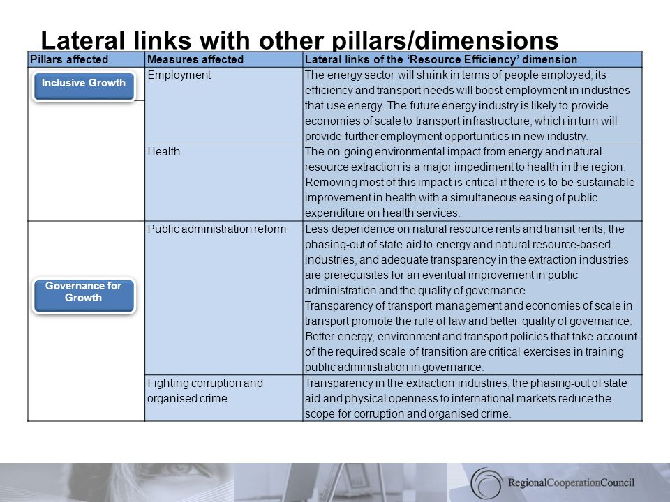 Lateral links with other pillars/dimensions Pillars affectedMeasures affectedLateral links of the Resource Efficiency dimension Employment The energy