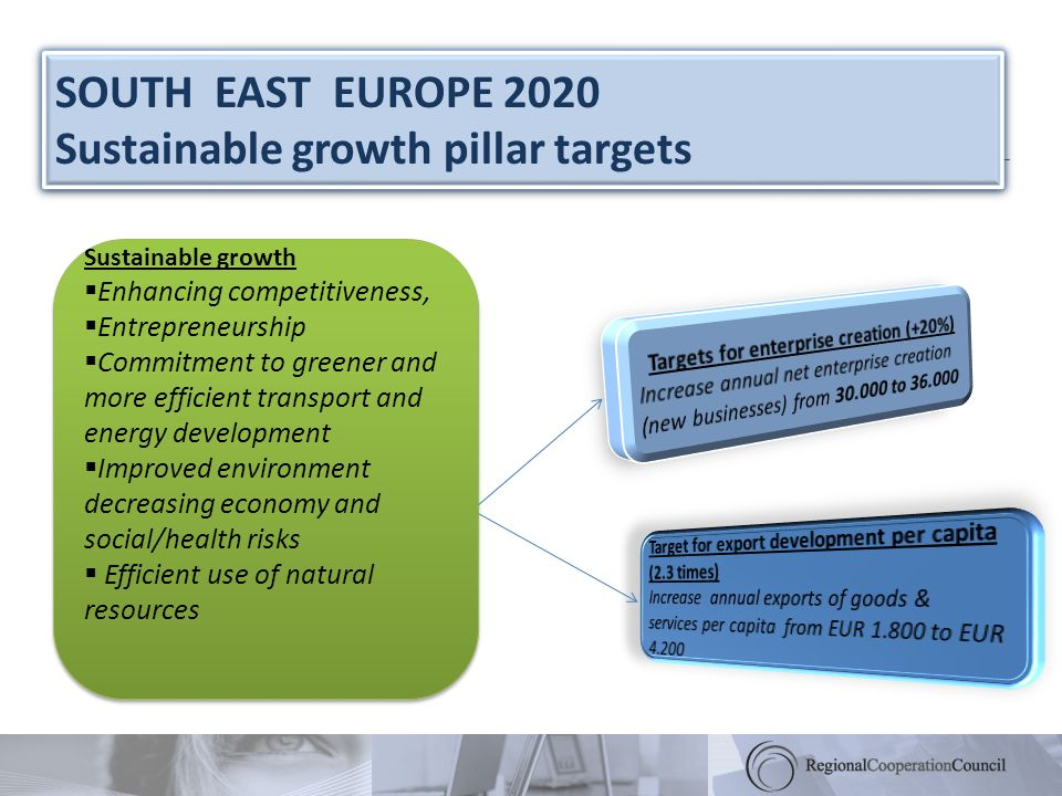 Sustainable growth Enhancing competitiveness, Entrepreneurship Commitment to greener and more efficient transport and energy development Improved envi