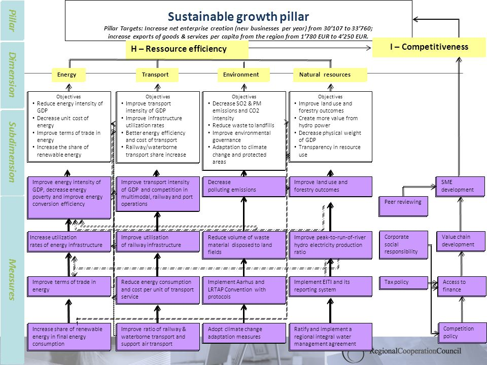 Measures Pillar Dimension Subdimension Sustainable growth pillar Pillar Targets: Increase net enterprise creation (new businesses per year) from 30107