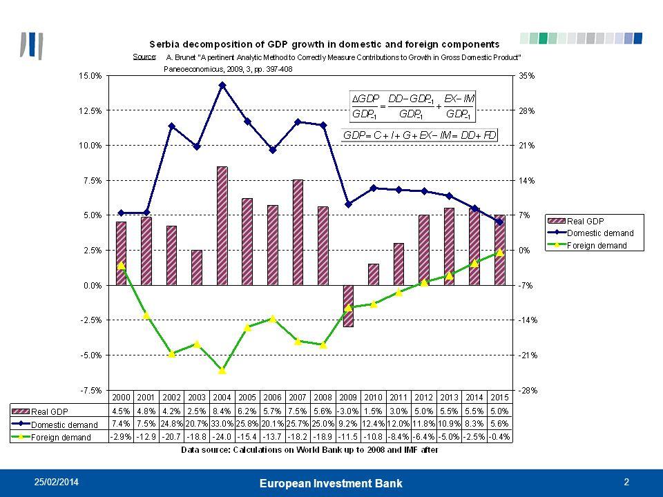25/02/20142 European Investment Bank
