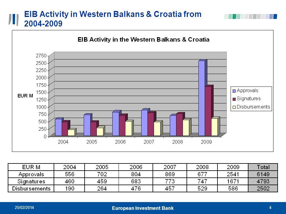 25/02/20144 European Investment Bank EIB Activity in Western Balkans & Croatia from 2004-2009 EUR M EUR M