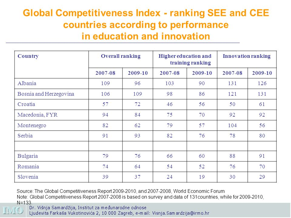 Global Competitiveness Index - ranking SEE and CEE countries according to performance in education and innovation CountryOverall rankingHigher education and training ranking Innovation ranking 2007-082009-102007-082009-102007-082009-10 Albania1099610390131126 Bosnia and Herzegovina1061099886121131 Croatia577246565061 Macedonia, FYR9484757092 Montenegro8262795710456 Serbia919382767880 Bulgaria797666608891 Romania746454527670 Slovenia393724193029 Source: The Global Competitiveness Report 2009-2010, and 2007-2008, World Economic Forum Note: Global Competitiveness Report 2007-2008 is based on survey and data of 131countries, while for 2009-2010, N=133.