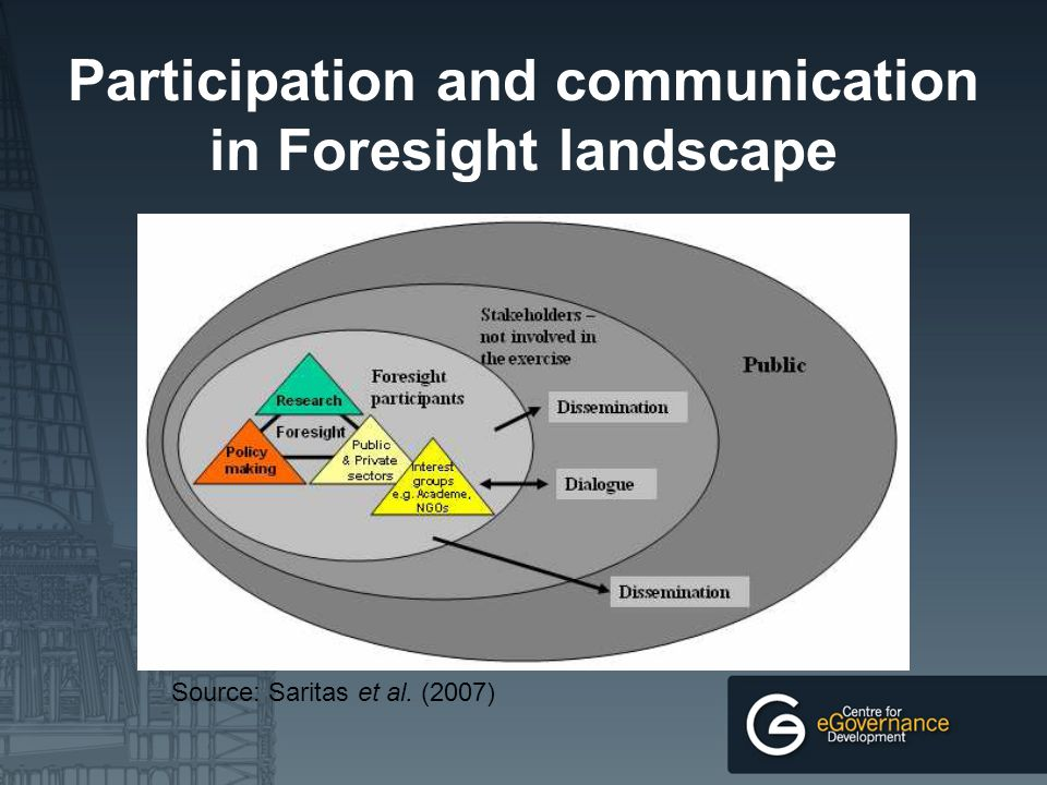 Knowledge Society KS involves intersection of development of: Information Society based on new ICTs Innovation Service economies Knowledge management In the context of Globalization, Demografic structures, Cultural practices & Environmental affairs Prof.