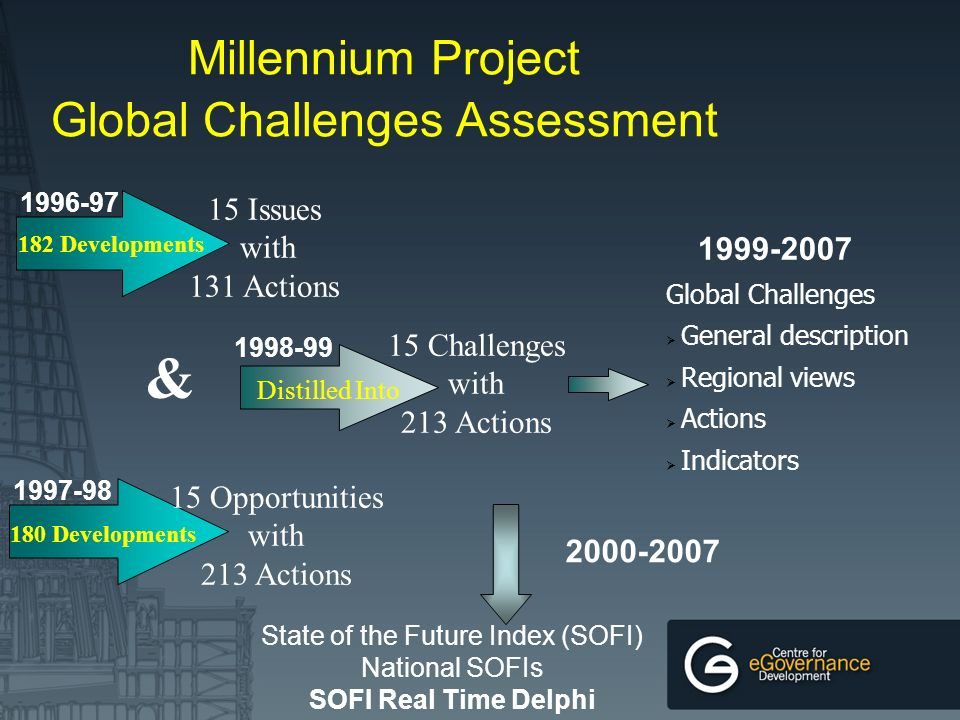Millennium Project Global Challenges Assessment 182 Developments 180 Developments Issues with 131 Actions & 15 Opportunities with 213 Actions Distilled Into Challenges with 213 Actions Global Challenges General description Regional views Actions Indicators State of the Future Index (SOFI) National SOFIs SOFI Real Time Delphi