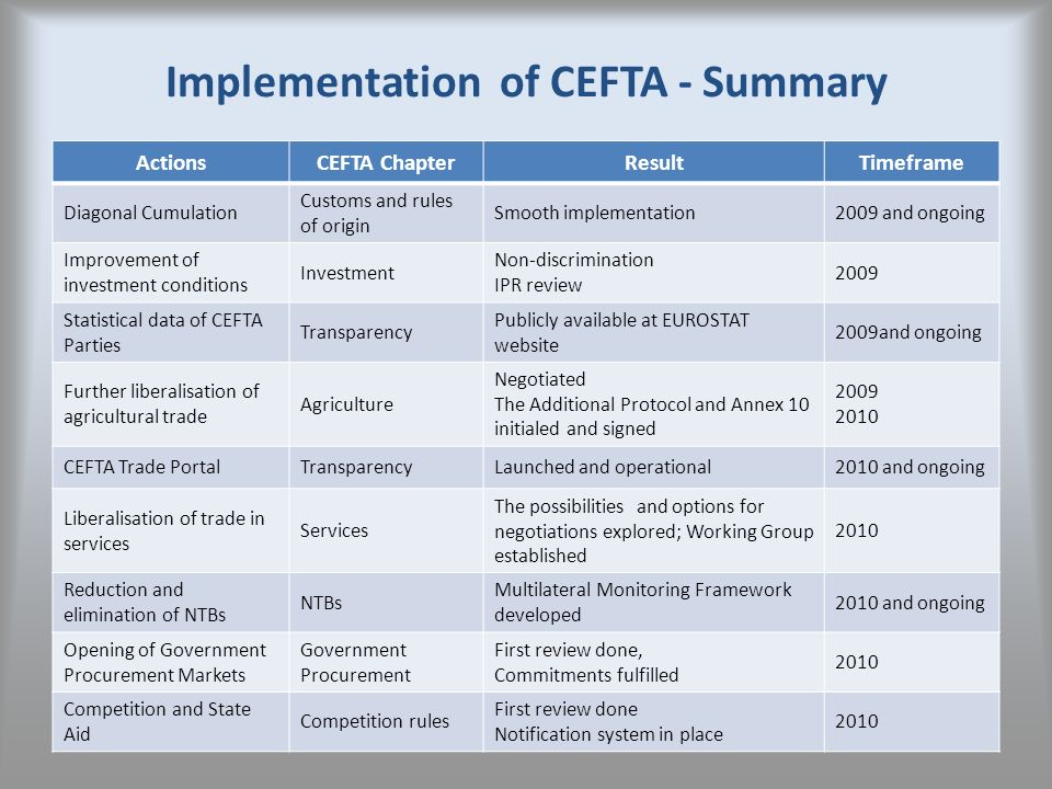 Implementation of CEFTA - Summary ActionsCEFTA ChapterResultTimeframe Diagonal Cumulation Customs and rules of origin Smooth implementation2009 and on