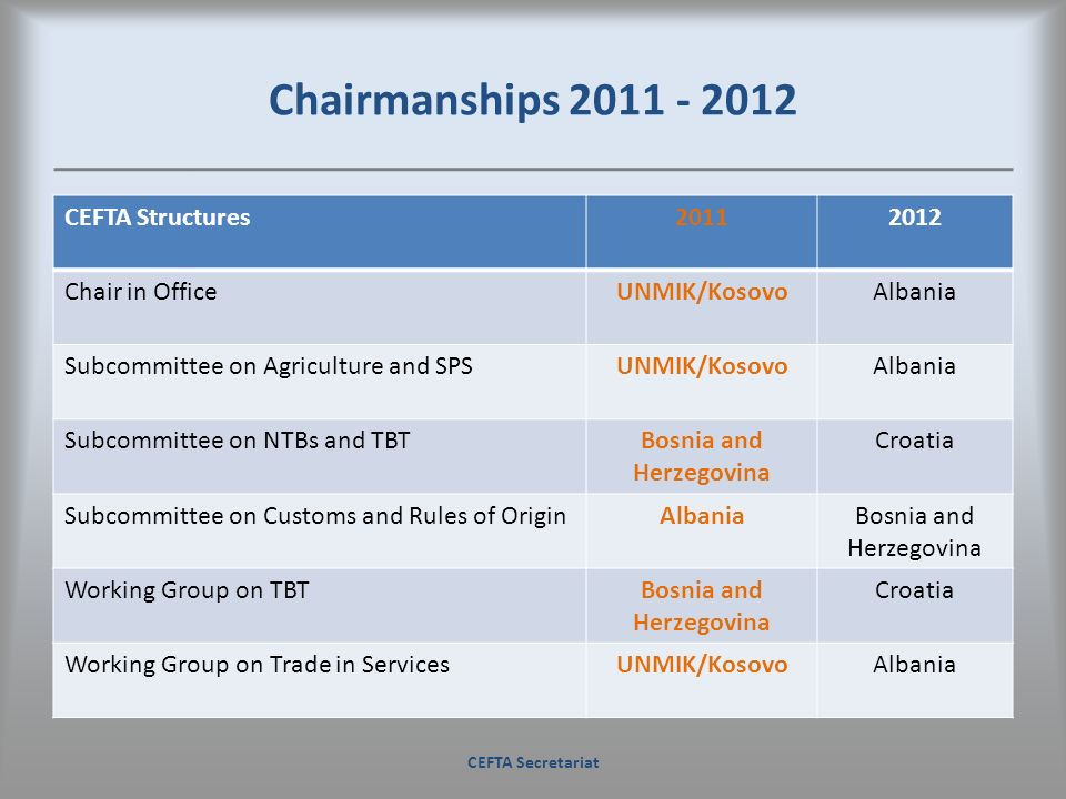 Chairmanships 2011 - 2012 CEFTA Secretariat CEFTA Structures20112012 Chair in OfficeUNMIK/KosovoAlbania Subcommittee on Agriculture and SPSUNMIK/Kosov