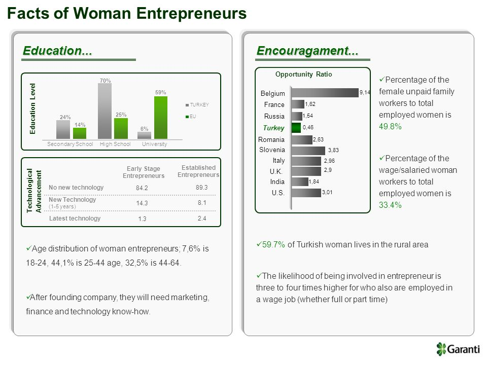 Facts of Woman Entrepreneurs Different Point of View...