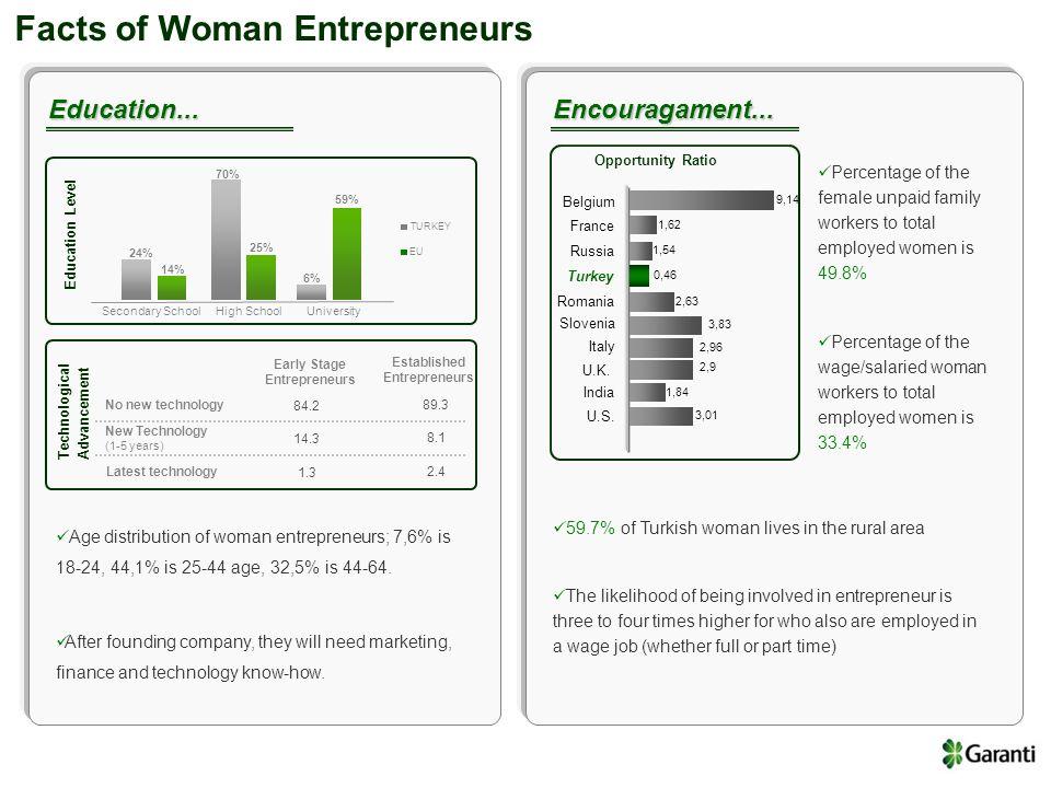 Facts of Woman Entrepreneurs TURKEY EU 70% 24% 6% 59% 25% Secondary SchoolHigh SchoolUniversity 14% Education Level Technological Advancement No new technology New Technology (1-5 years) Early Stage Entrepreneurs Established Entrepreneurs 84.2 89.3 14.3 8.1 1.3 2.4 Latest technology Education...