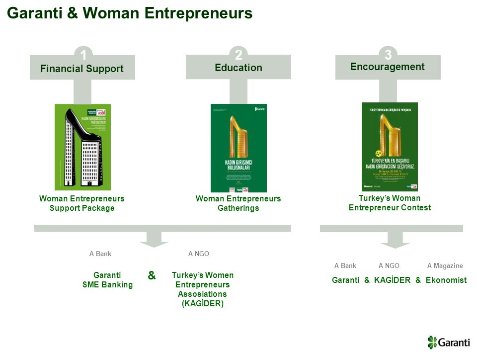 Financial Support; Women Entrepreneur Support Package Garanti Bank & SME Banking Retail Banking Private Banking SME Banking Commercial Banking Corporate Banking SME Definition Annual Turnover European Union Turkey 0 – 50 MM EUR 0 – 25 MM TL 0 – 10 MM TL Garanti Bank Garanti SME Definition Annual Turnover TL 3 - 10 Mn Banking volume TL 200 - 600k Credit LimitTL 125k - 1 Mn Annual Turnover TL 500k - 3 Mn Banking volume TL 30 - 200k Credit Limit TL 0 - 125k Annual Turnover < TL 500k Banking volume < TL 30k Credit Limit 0 Medium Small Micro Statistics (since 2006) # of Credit : 10.500 Total Limit: 310 MM TL New Disbursment - # and limit Woman Entrepreneur Consumer Loan SME Project Loan (7 year maturity) Overdraft Foreign trade services Letter of credit POS Pension Program for Woman Entrepreneurs Leasing Products