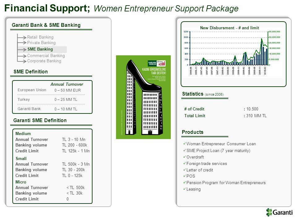 Financial Support; Women Entrepreneur Support Package Garanti Bank & SME Banking Retail Banking Private Banking SME Banking Commercial Banking Corpora
