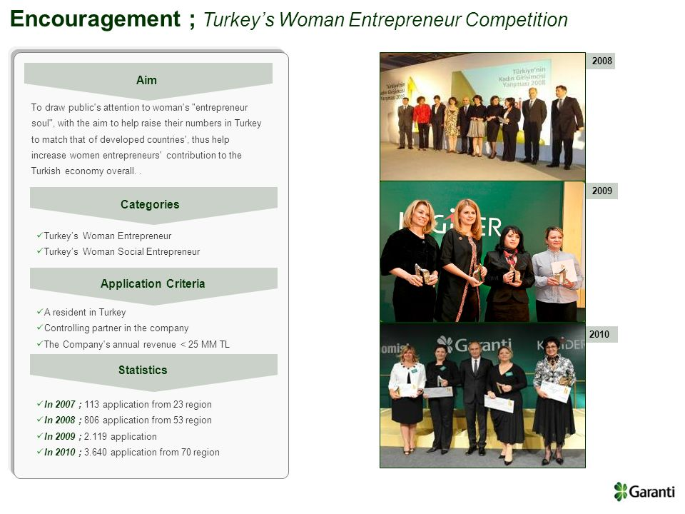 Encouragement ; Turkeys Woman Entrepreneur Competition To draw public's attention to woman's