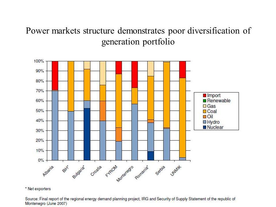 Power markets structure demonstrates poor diversification of generation portfolio