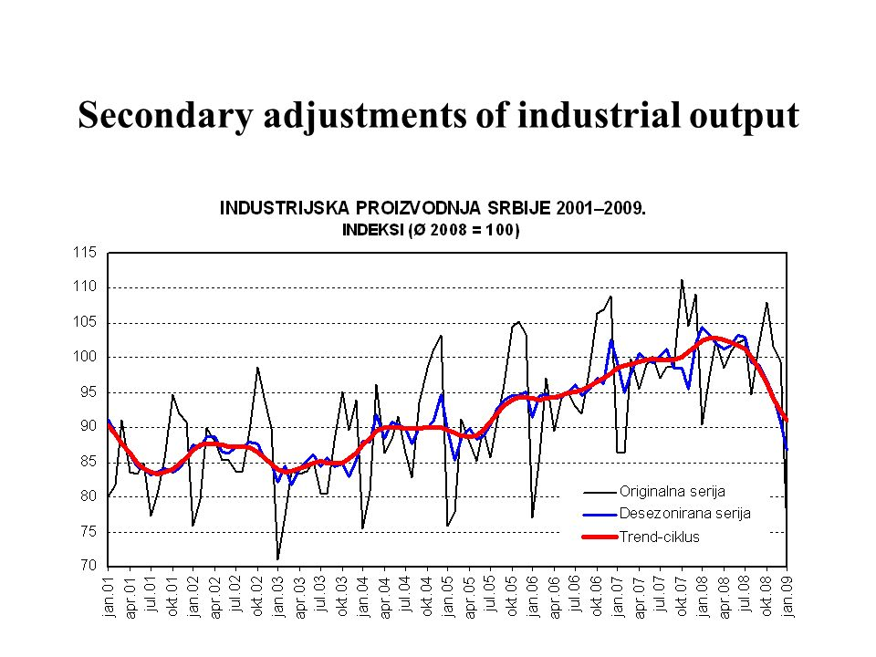 Secondary adjustments of industrial output