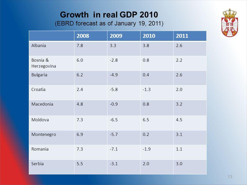 13 2008200920102011 Albania7.83.33.82.6 Bosnia & Herzegovina 6.0-2.80.82.2 Bulgaria6.2-4.90.42.6 Croatia2.4-5.8-1.32.0 Macedonia4.8-0.90.83.2 Moldova7.3-6.56.54.5 Montenegro6.9-5.70.23.1 Romania7.3-7.1-1.91.1 Serbia5.5-3.12.03.0 Growth in real GDP 2010 (EBRD forecast as of January 19, 2011)