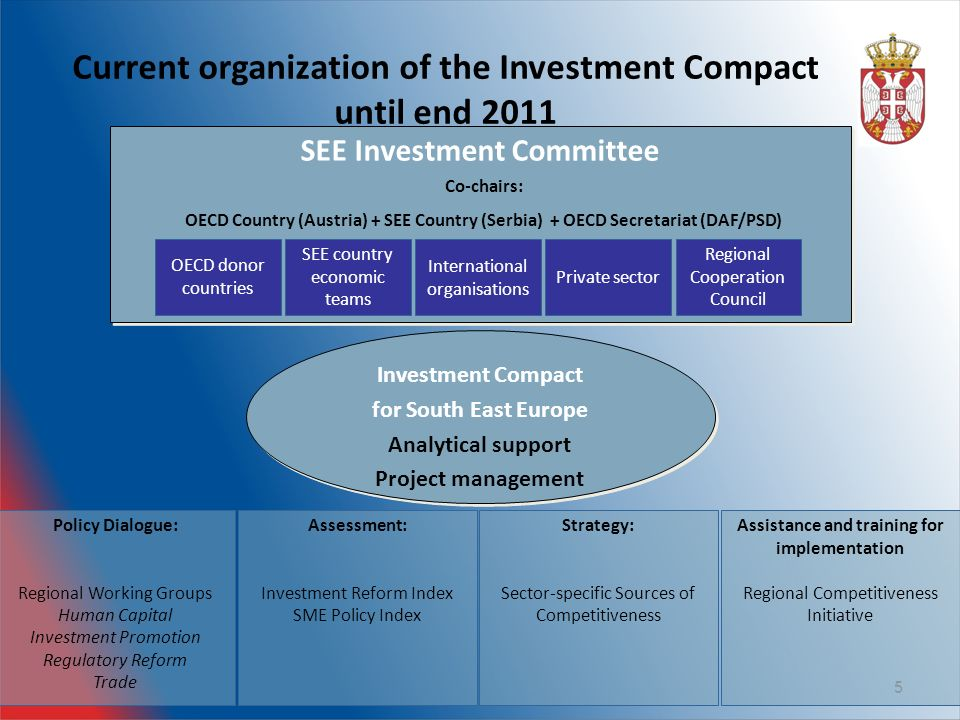 Current organization of the Investment Compact until end Investment Compact for South East Europe Analytical support Project management Investment Compact for South East Europe Analytical support Project management SEE Investment Committee OECD donor countries SEE country economic teams International organisations Private sector Co-chairs: OECD Country (Austria) + SEE Country (Serbia) + OECD Secretariat (DAF/PSD) Regional Cooperation Council Policy Dialogue: Regional Working Groups Human Capital Investment Promotion Regulatory Reform Trade Assessment: Investment Reform Index SME Policy Index Assistance and training for implementation Regional Competitiveness Initiative Strategy: Sector-specific Sources of Competitiveness