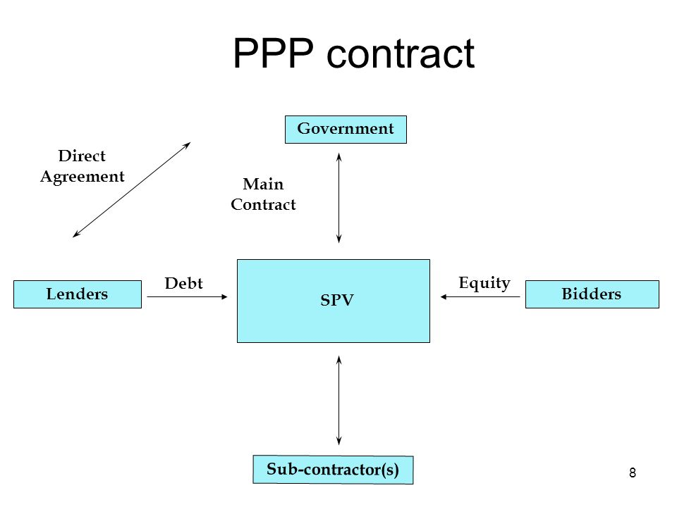 8 Government Lenders Sub-contractor(s) Debt PPP contract Main Contract Bidders Equity Direct Agreement SPV