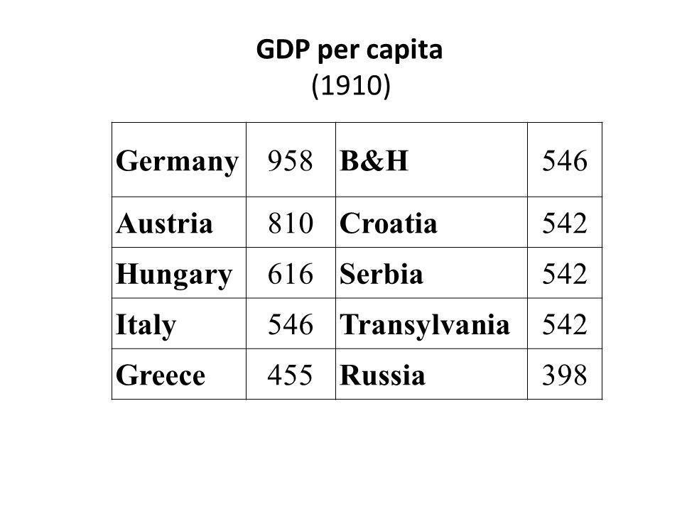 Germany958B&H546 Austria810Croatia542 Hungary616Serbia542 Italy546Transylvania542 Greece455Russia398 GDP per capita (1910)