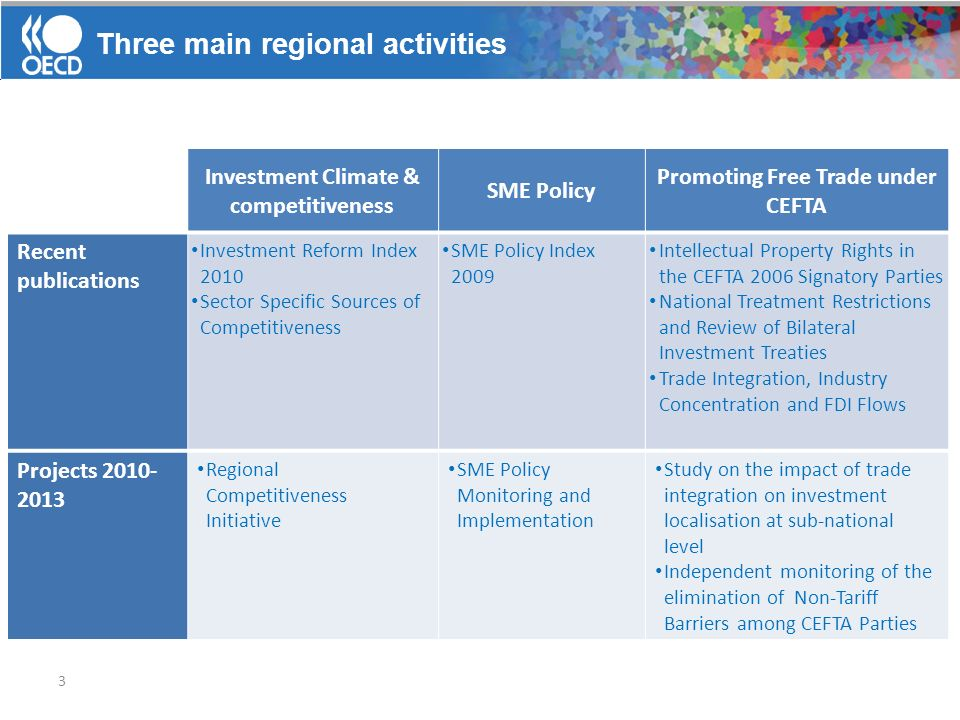 Three main regional activities 3 Investment Climate & competitiveness SME Policy Promoting Free Trade under CEFTA Recent publications Investment Refor