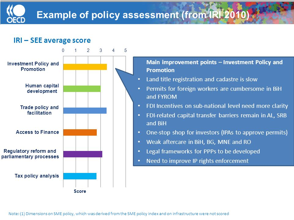 Example of policy assessment (from IRI 2010) Note: (1) Dimensions on SME policy, which was derived from the SME policy index and on infrastructure were not scored IRI – SEE average score Main improvement points – Investment Policy and Promotion Land title registration and cadastre is slow Permits for foreign workers are cumbersome in BiH and FYROM FDI Incentives on sub-national level need more clarity FDI-related capital transfer barriers remain in AL, SRB and BiH One-stop shop for investors (IPAs to approve permits) Weak aftercare in BiH, BG, MNE and RO Legal frameworks for PPPs to be developed Need to improve IP rights enforcement