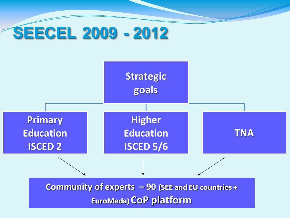 SEECEL StrategicgoalsPrimaryEducation ISCED 2 Higher Education ISCED 5/6TNA Community of experts – 90 (SEE and EU countries + EuroMeda) CoP platform